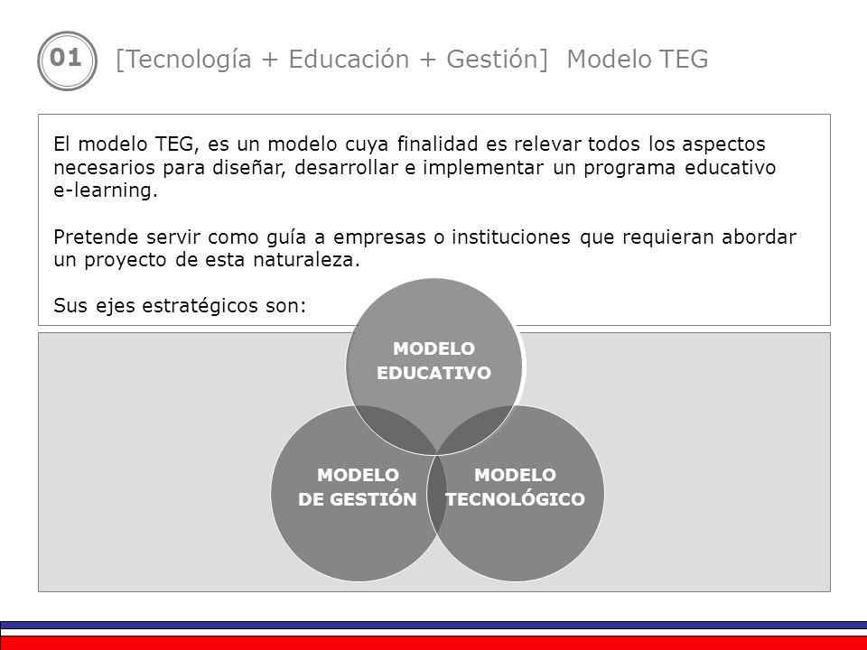 [Tecnología + Educación + Gestión] Modelo TEG
